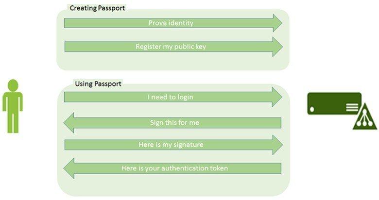Funktionsweise von Microsoft Passport