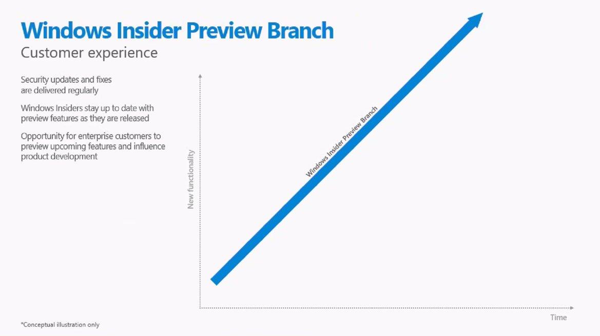 Windows 10 Insider Branch