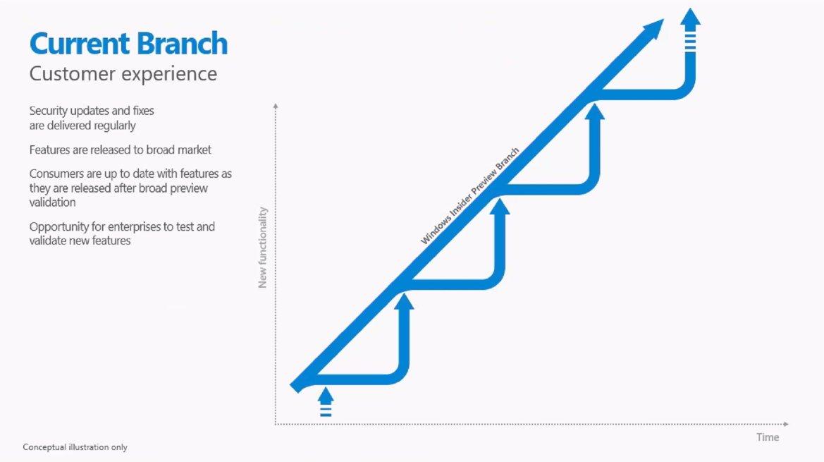Windows 10 Current Branch