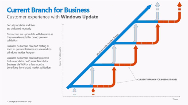 Windows 10 Current Branch for Business (Windows Update)