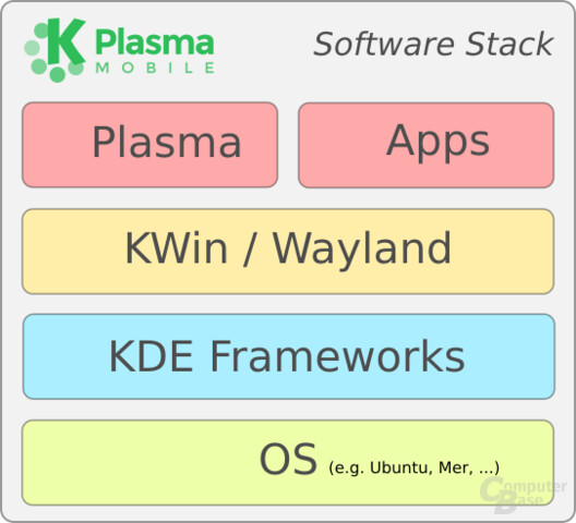 Diagramm des Software-Stack
