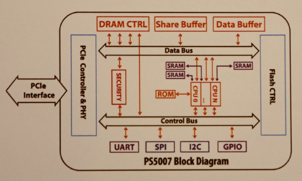 Phison PS5007 im Blockdiagramm