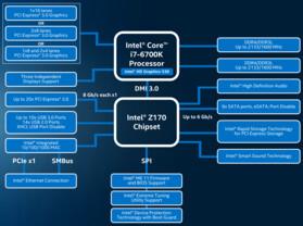 Intels Z170-Chipsatz im Blockdiagramm