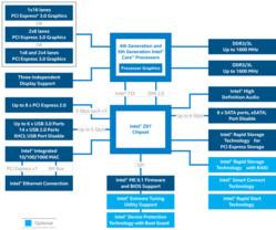 Intels Z97-Chipsatz im Blockdiagramm