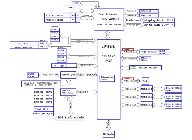 Blockdiagramm Asus Z170-Deluxe
