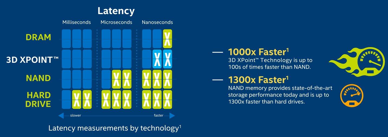 Latenzvergleich mit DRAM und NAND