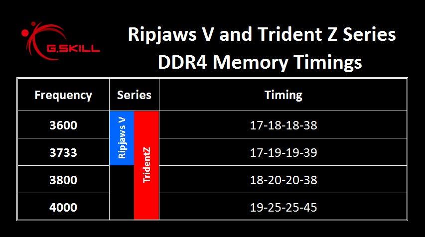 Höhere Timings für DDR4-4000