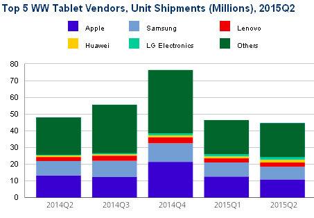 Der Tablet-Markt im Vergleich