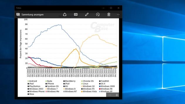 Interne Statistik: Zehn Prozent der Seitenabrufe über PCs mit Windows 10