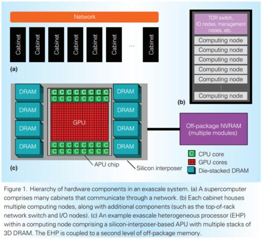AMDs APU-Projekt für das HPC-Segment