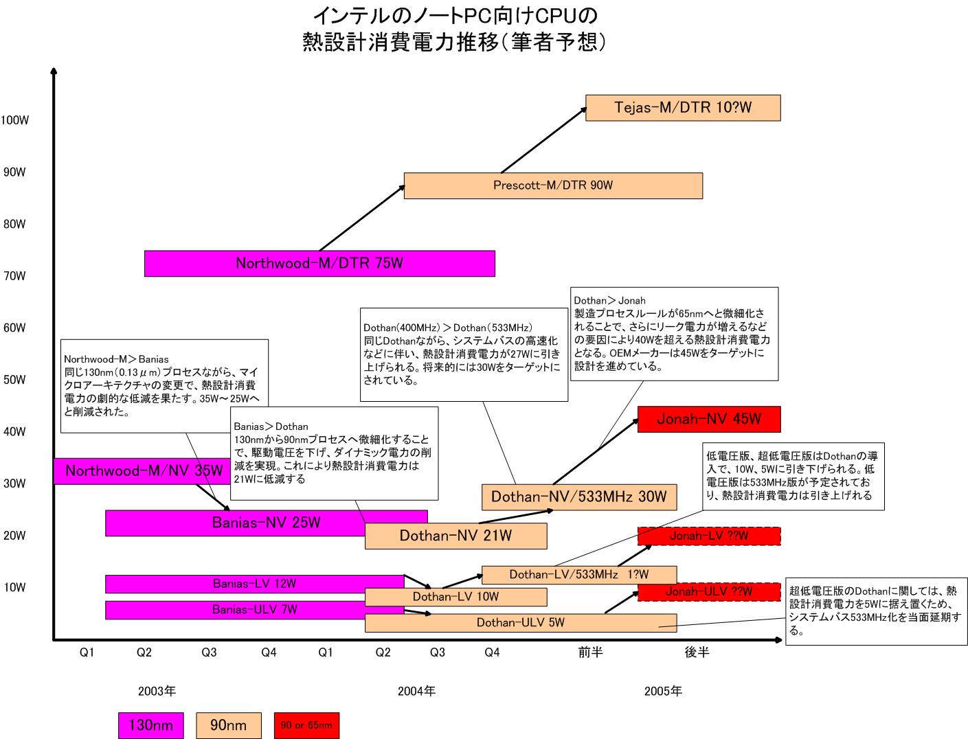 Intel Mobile Prozessor Roadmap