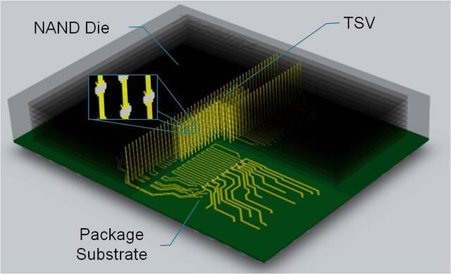 Der Aufbau mit NAND-Dies und TSV-Verbindung im Schema