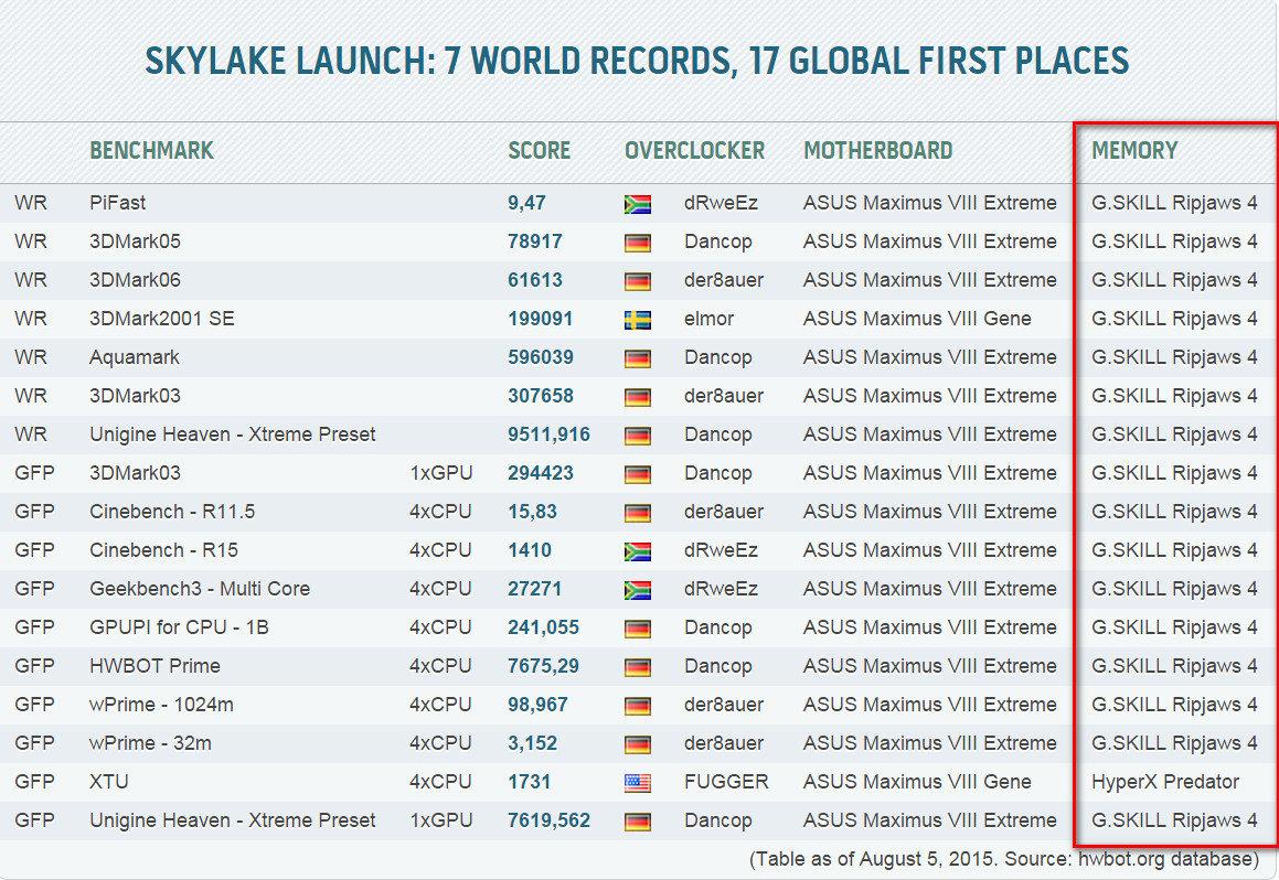 DDR4-Skylake-Rekorde