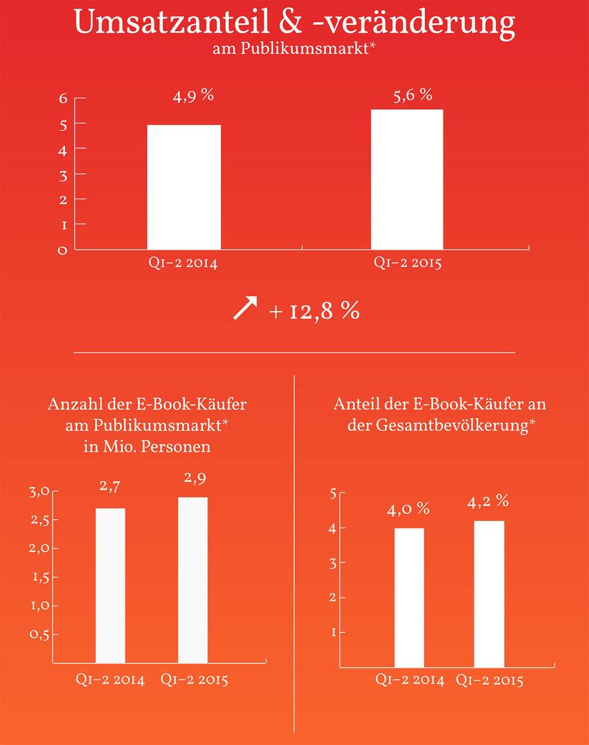 Zahlen des E-Book-Marktes für das erste Halbjahr 2015