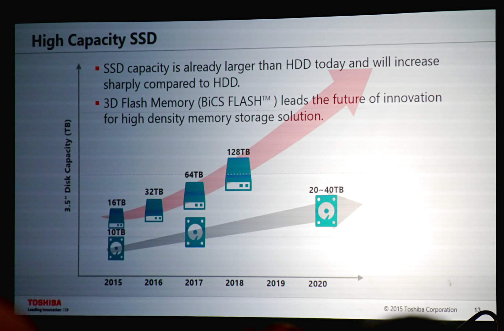 Toshibas Prognose für SSD-Kapazitäten