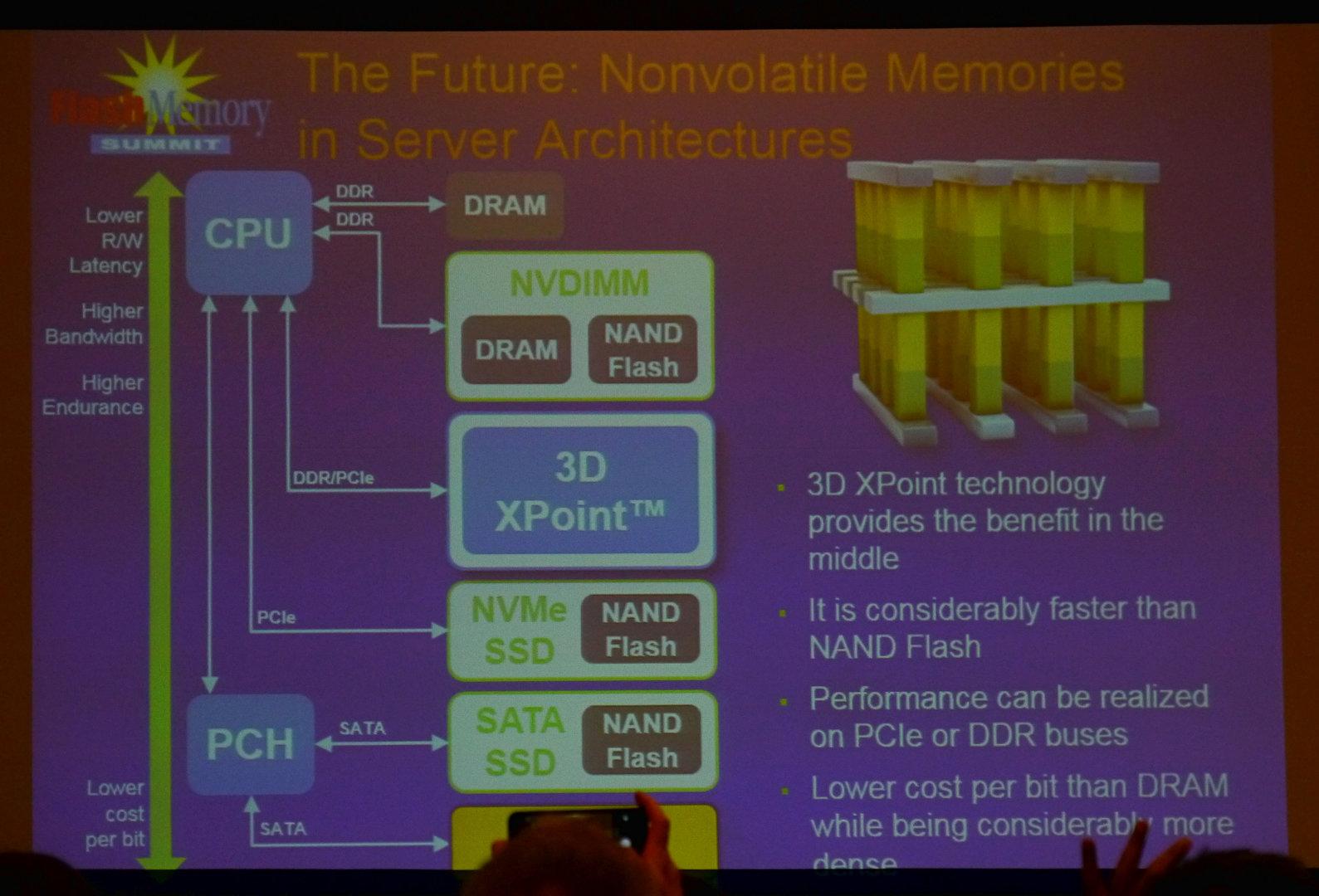 3D XPoint für Server via PCIe- oder DDR-Bus