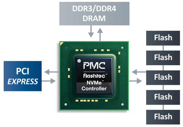 Flashtec-Controller-Architektur im Schema