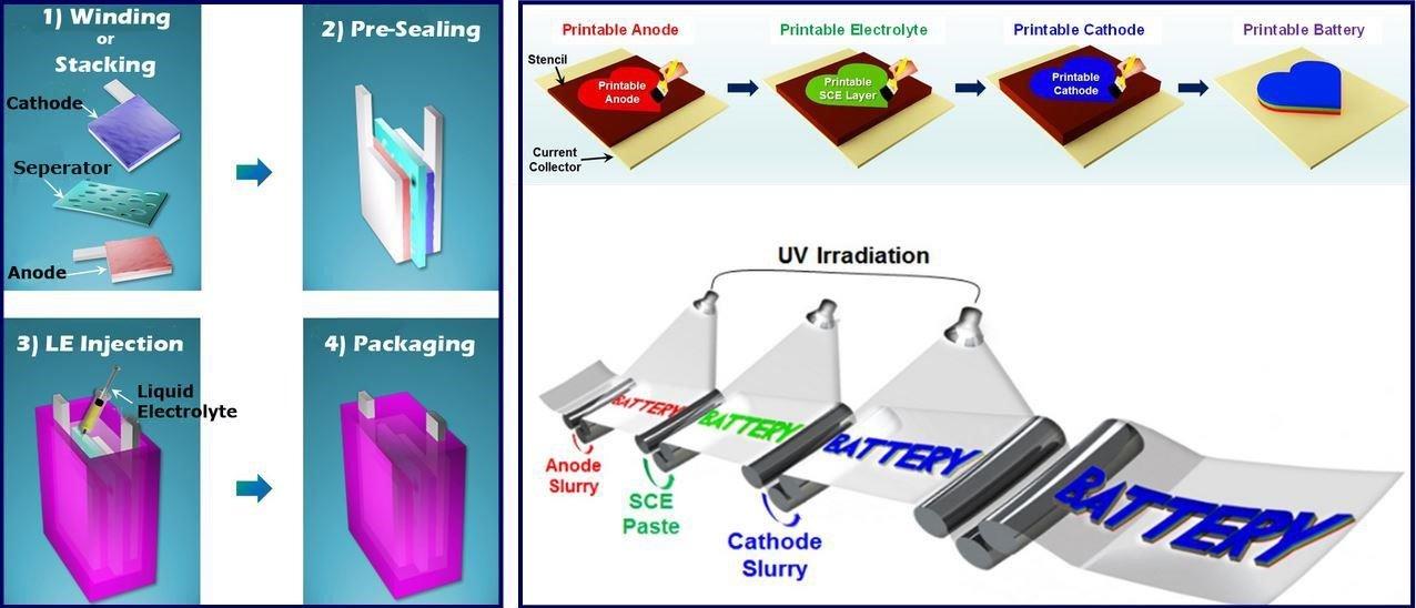 Die linke Abbildung zeigt die Herstellungsschritte eines herkömmlichen Lithium-Ionen-Akkus. Rechts ist die schematische Herstellung eines PRISS-Akkus zu sehen.