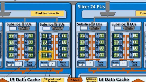 Intel Skylake: Grafikeinheiten der Gen9 mit Änderungen im Detail