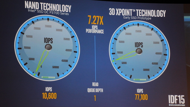 Intel Optane: Erste Benchmarks von 3D XPoint als SSD zum IDF 2015