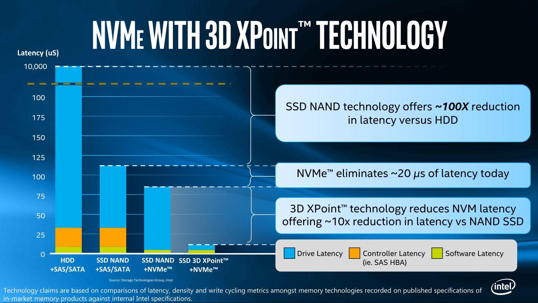 Niedrige Latenzen mit NVMe-SSDs auf Basis von 3D XPoint