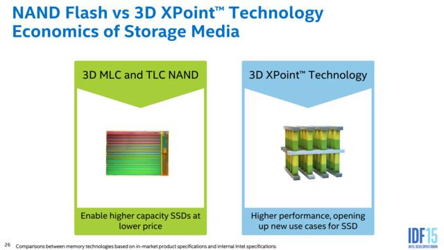 Koexistenz von 3D-NAND und 3D XPoint