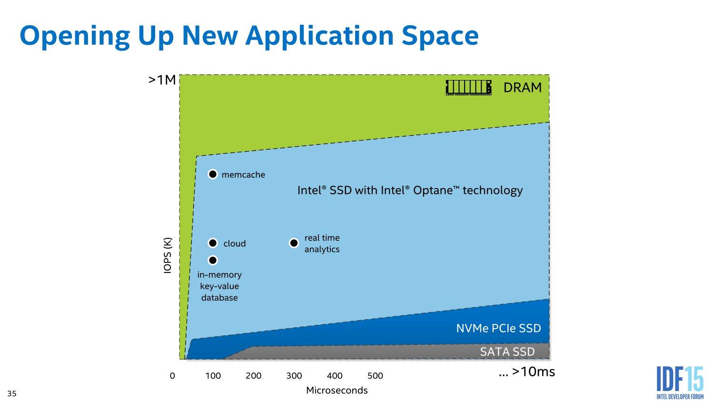 Neue Einsatzgebiete für SSDs