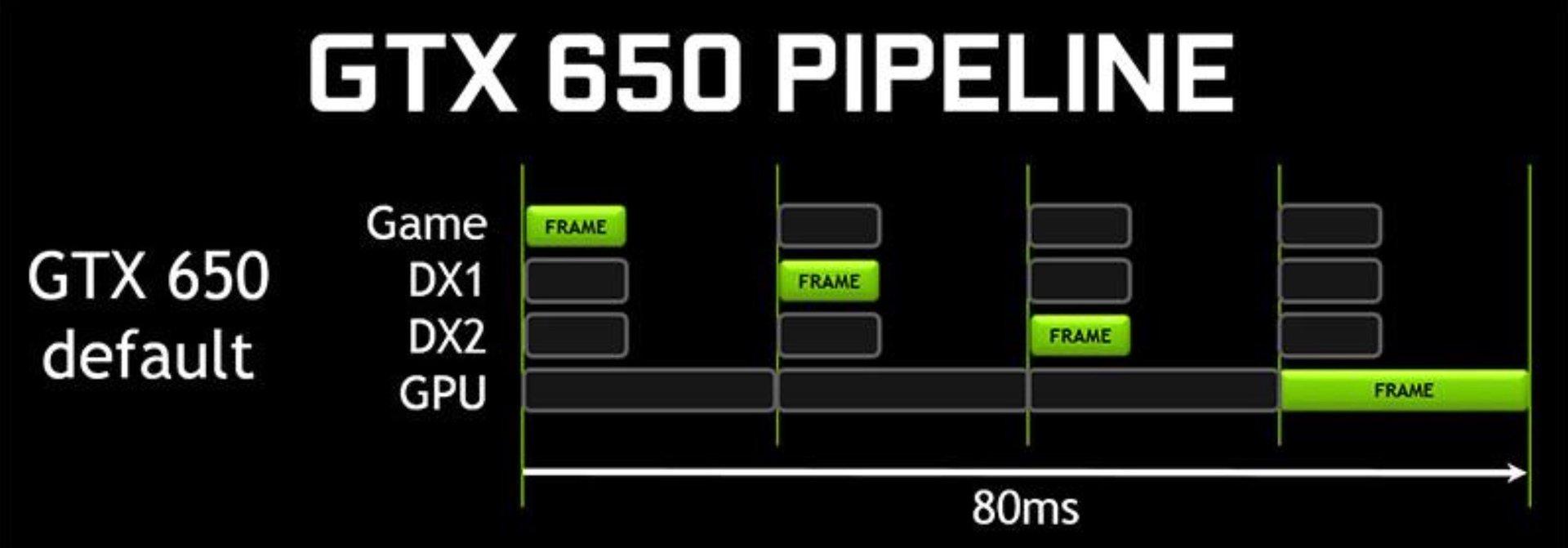 GeForce GTX 650 ohne optimierte Einstellungen