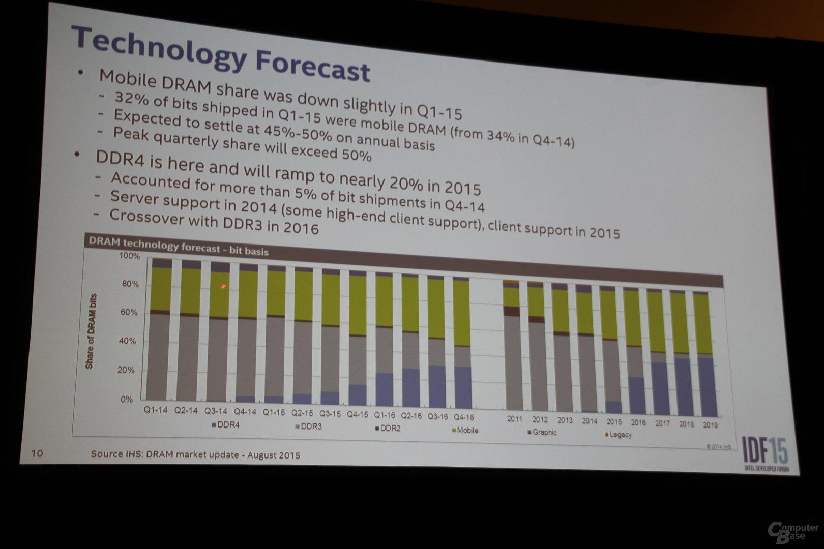 DDR4 löst DDR3 ab – ab 2016 wichtigste Lösung