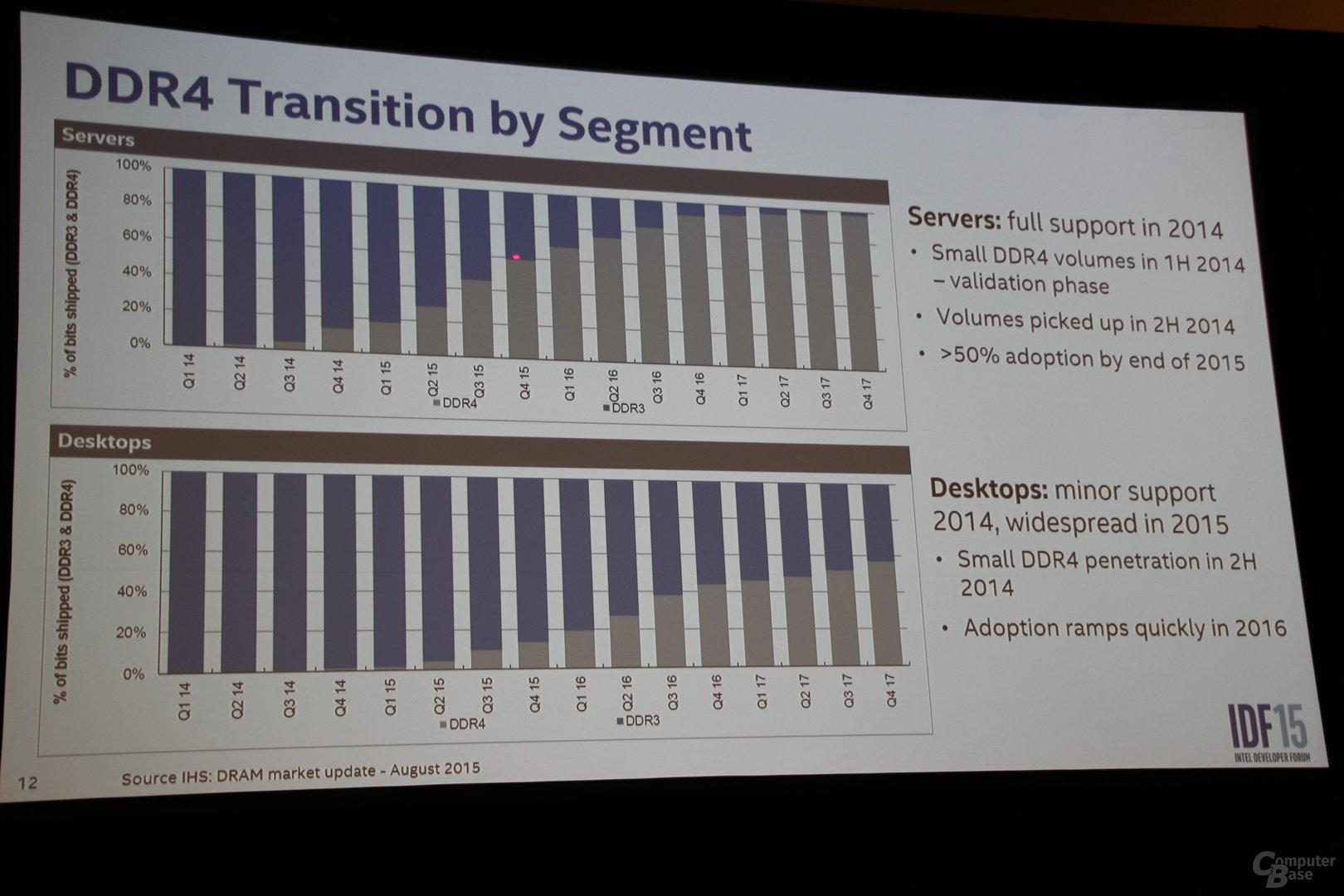 DDR4 löst DDR3 ab – zuerst bei Servern