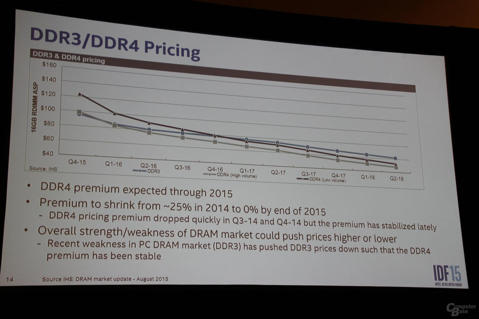 DDR4 in Kürze günstiger als DDR3