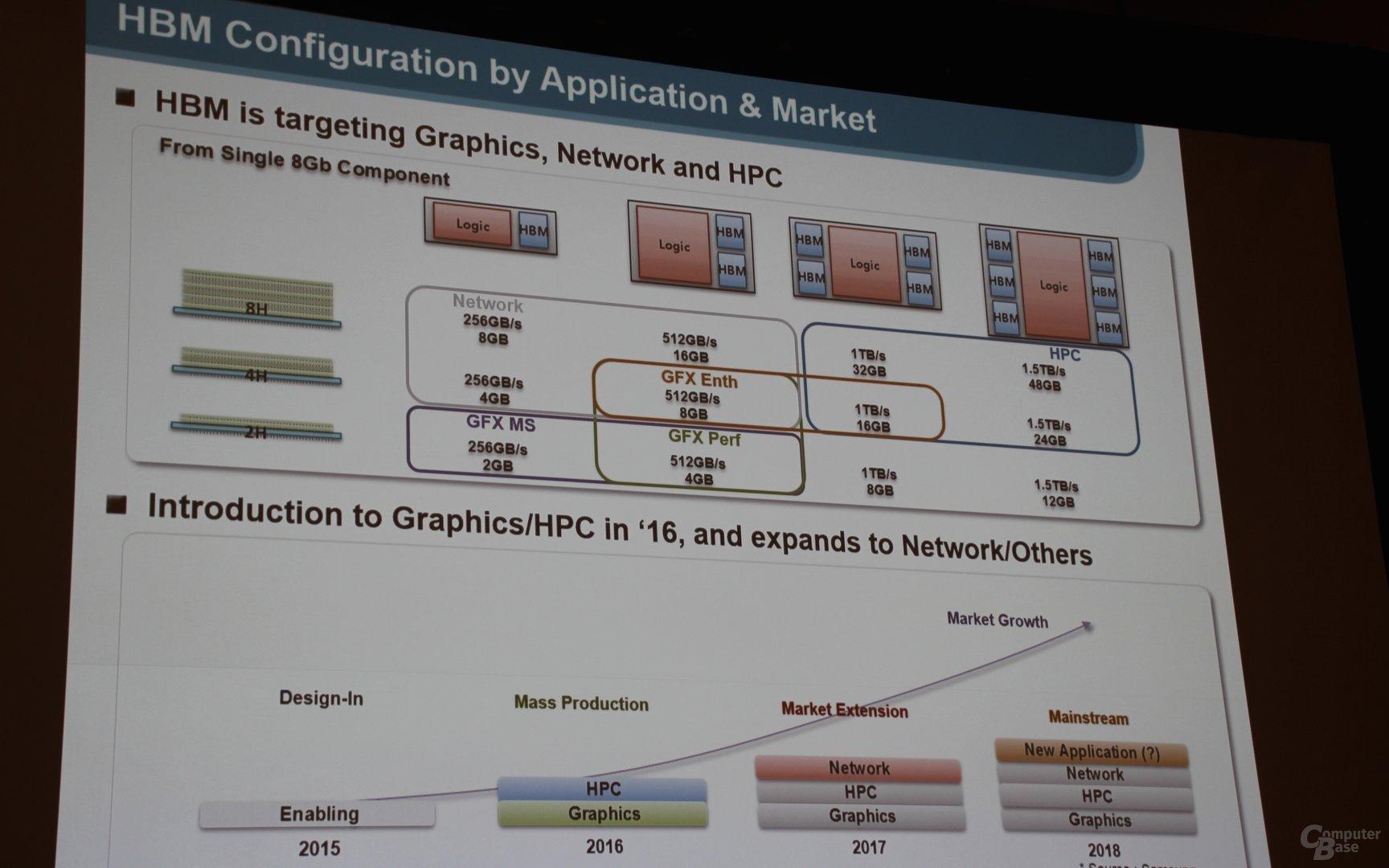 Samsungs HBM für multiple Einsatzgebiete in diversen Varianten