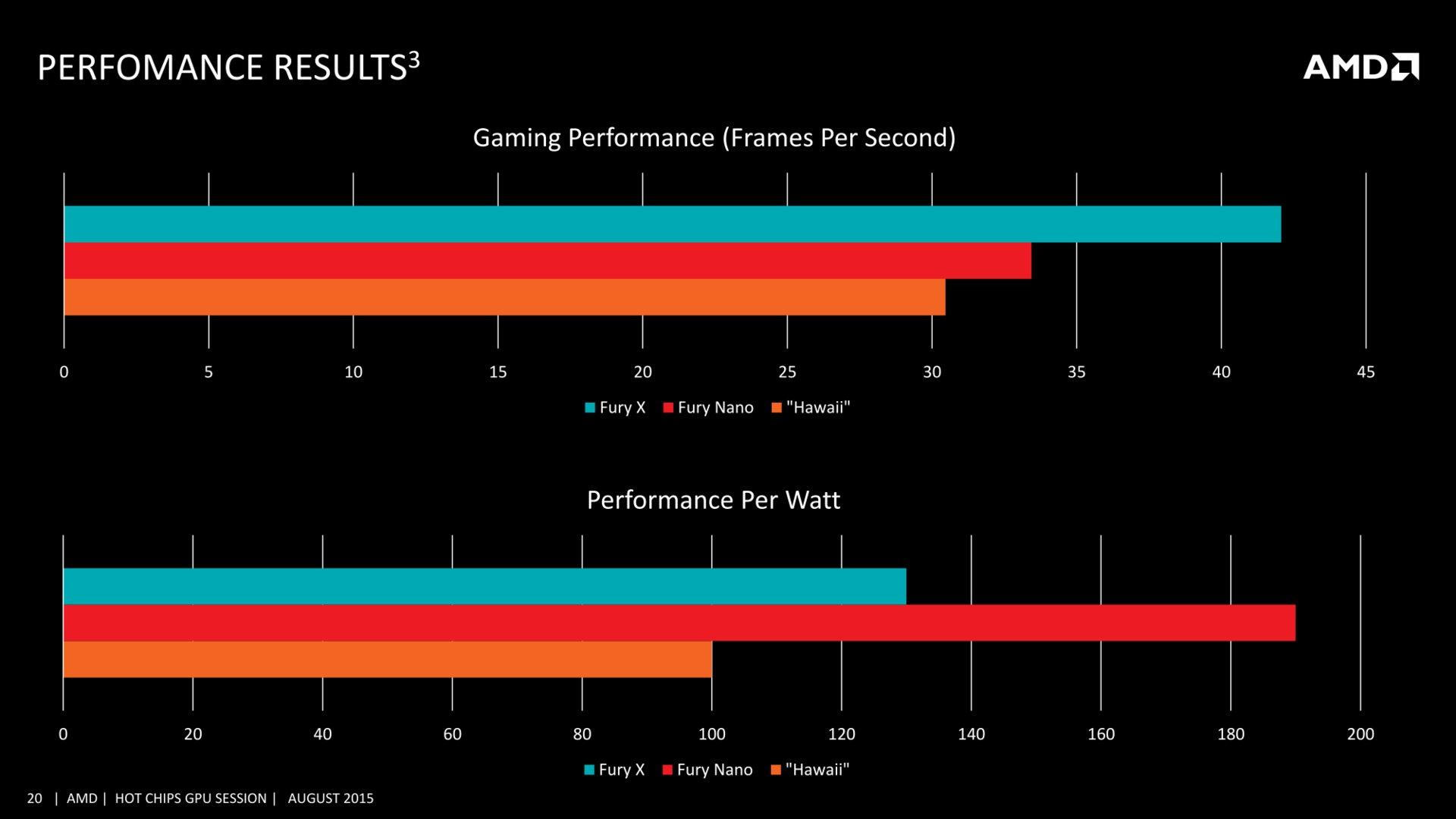Radeon R9 Nano vs. Fury X und Hawaii