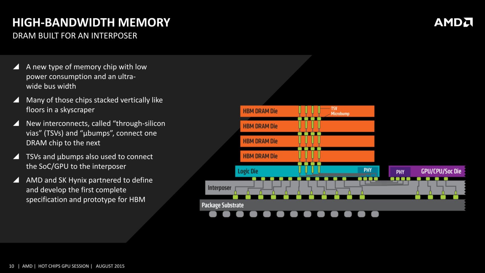 High Bandwidth Memory (HBM)