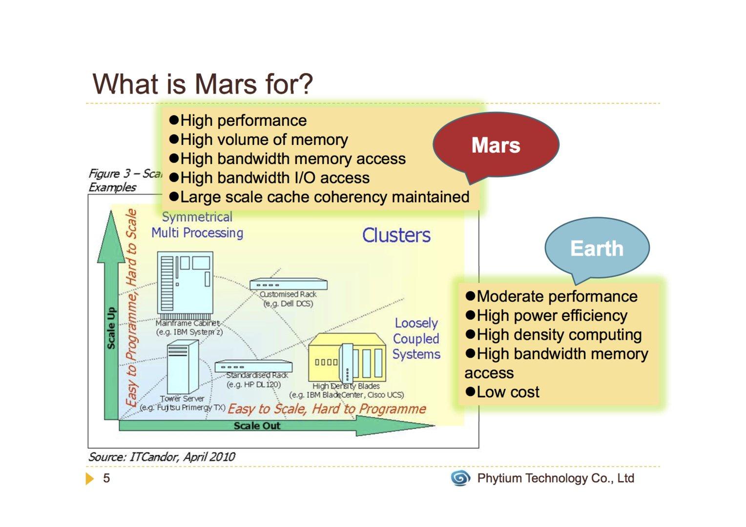 Mars und Erde auf der Roadmap von Phytium