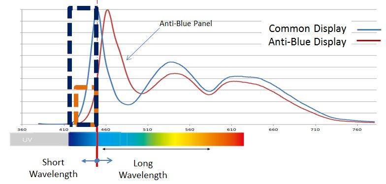 AOCs Anti-Blue-Light-Technik