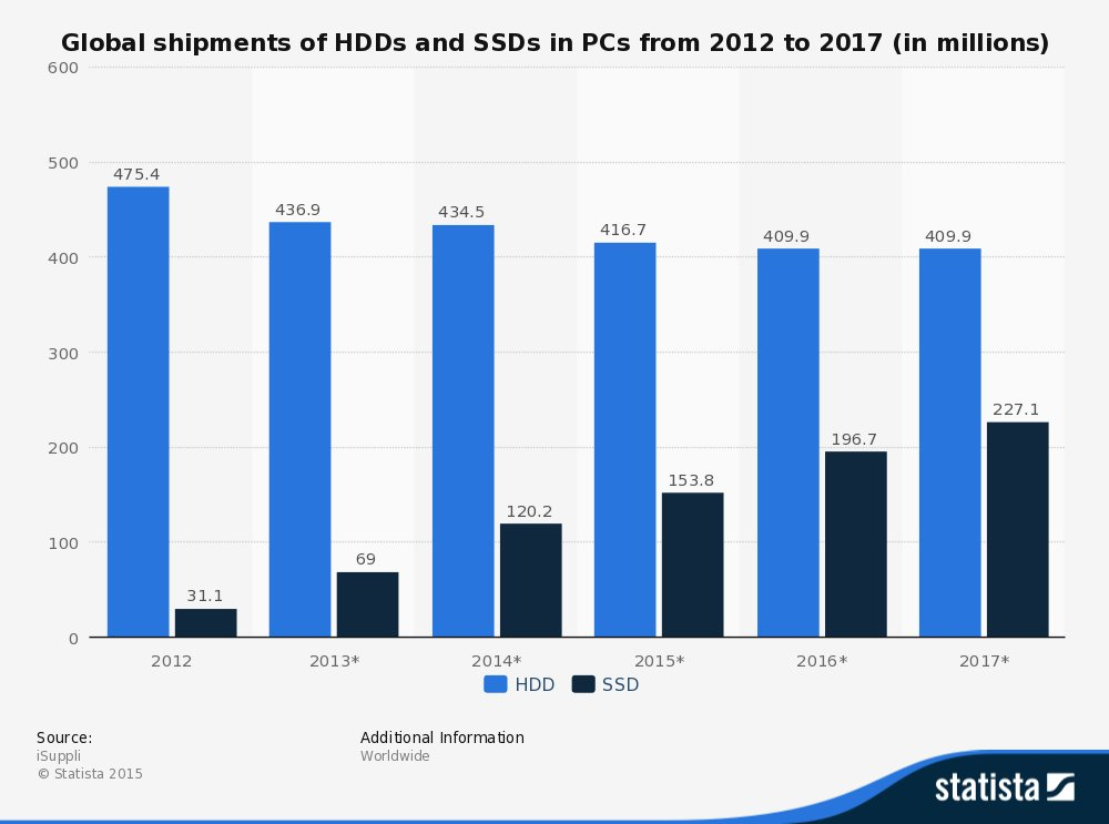 Globaler SSD- und HDD-Absatz bis 2017 (Prognose)
