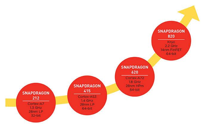 Einordnung des Snapdragon 820