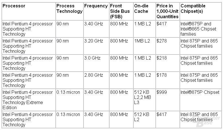 Intel Prescott