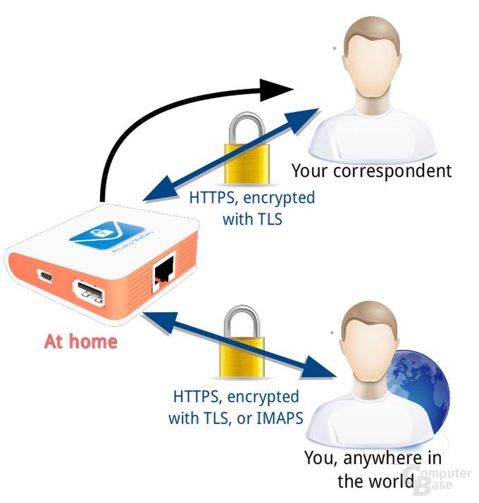 Mailversand mit nicht verschlüsselnden Nutzern