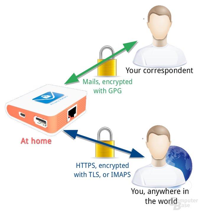 Mailversand mit Own-Mailbox-Nutzern