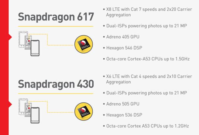Snapdragon 617 und 430