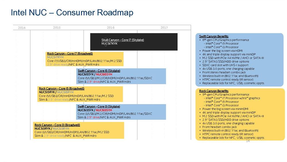 Intel-Roadmap für NUCs