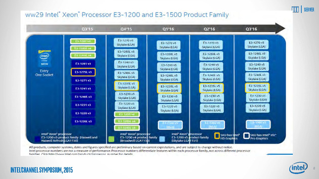 Roadmap für die Intel Xeon E3-1200/1500 v5