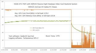 Temperaturen einer GTX 750 Ti im Hdplex H5.S (2nd Gen)
