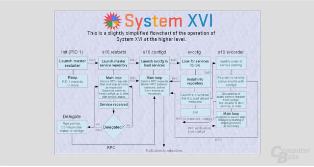 SystemdXIV Architektur