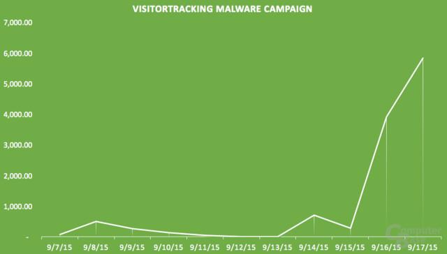 Verbreitung von VisitorTracker