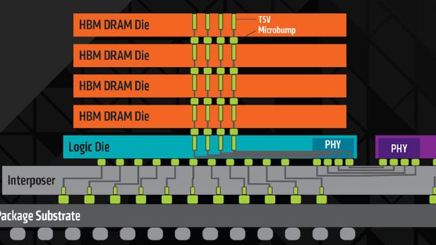 High Bandwidth Memory: HBM2 für Nvidia Pascal von Samsung und SK Hynix