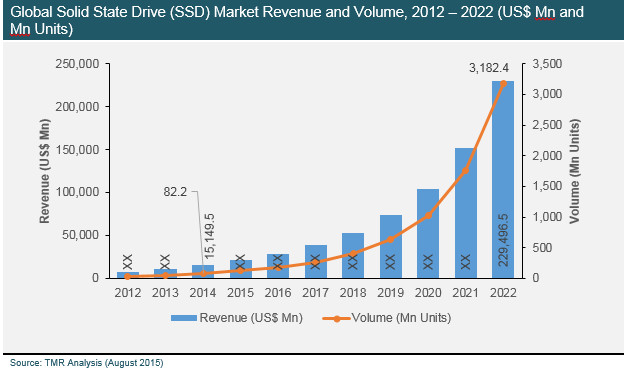 Erwartete Entwicklung des globalen SSD-Markts