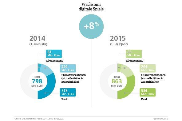 Deutscher Gesamtmarkt für digitale Spiele im ersten Halbjahr 2015